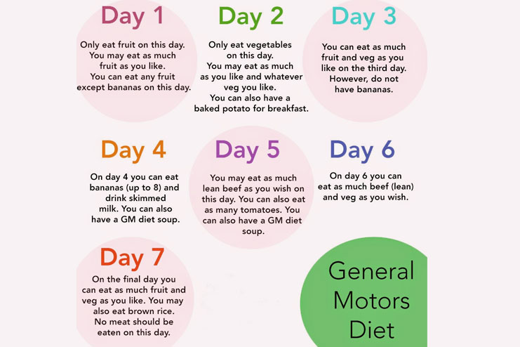 gm diet chart for weight loss in 7 days